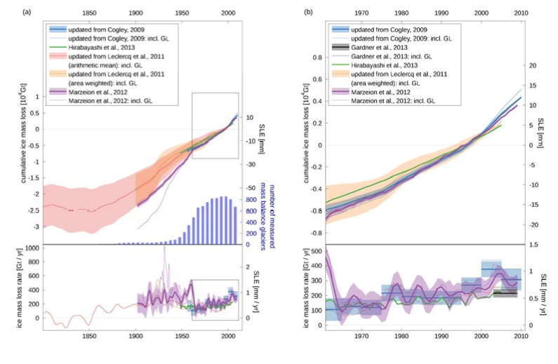 Recent trends in glacier mass loss during (a) 1850-2010 and (b) 1961-2010