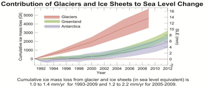 Contribution of global glaciers (red), Greendland (green) and Antarctica (blue) to sea level rise between 1992-2012