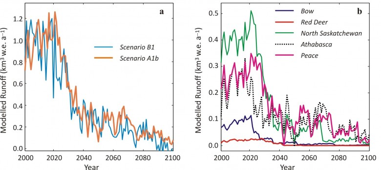 Projected Climate warming scenarios