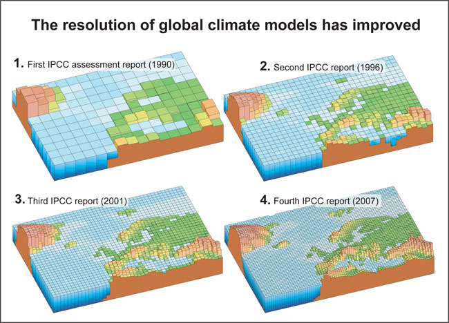 The resolution of global climate models