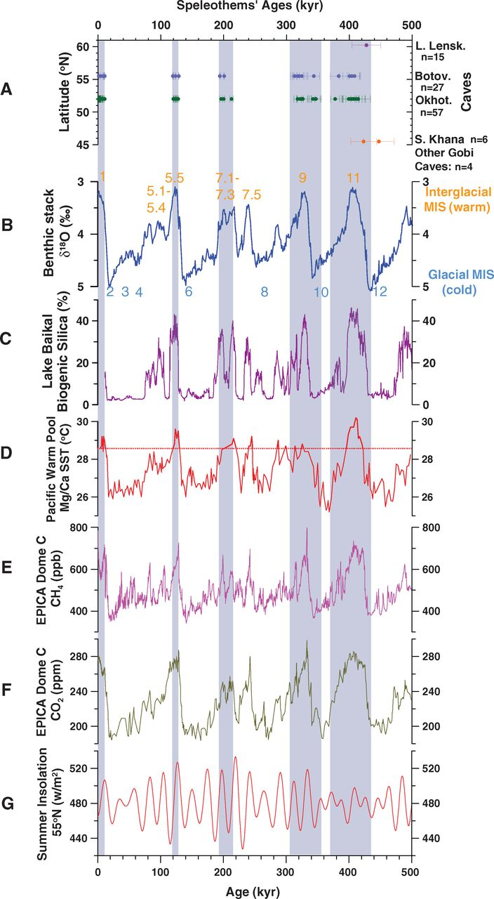 Carbonate Cave growth records