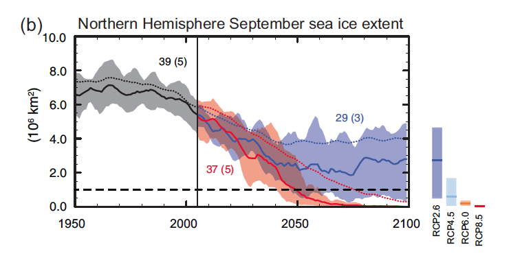 The predicted Northern Hemisphere September sea ice exten