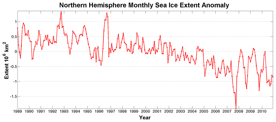 Monthly sea ice extent anomaly by month