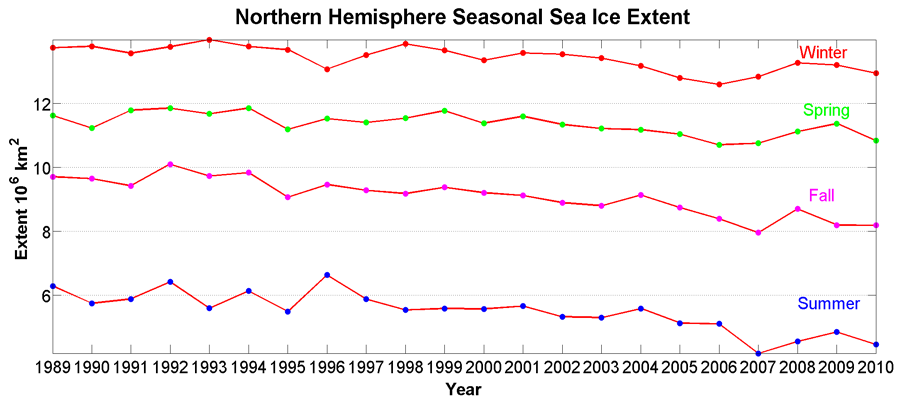 Monthly change in sea ice extent from 1989-2010 as compared to normal for the same period
