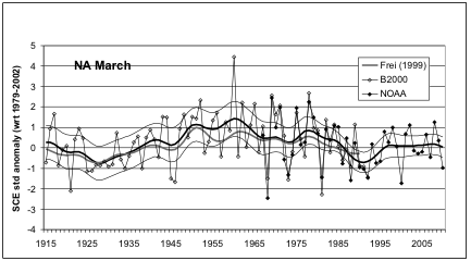 Variation in North American March snow cover extent from 1915 to 2010