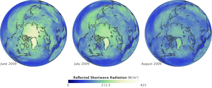 Diagram of reflected shortwave radiation in the Arctic in June, July and August